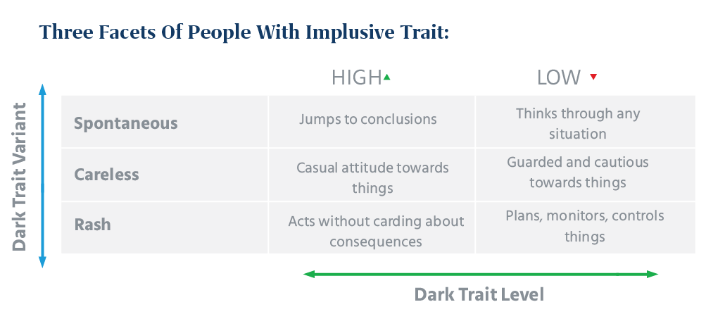 Impulsive People Can Be Divided into 3 Categories