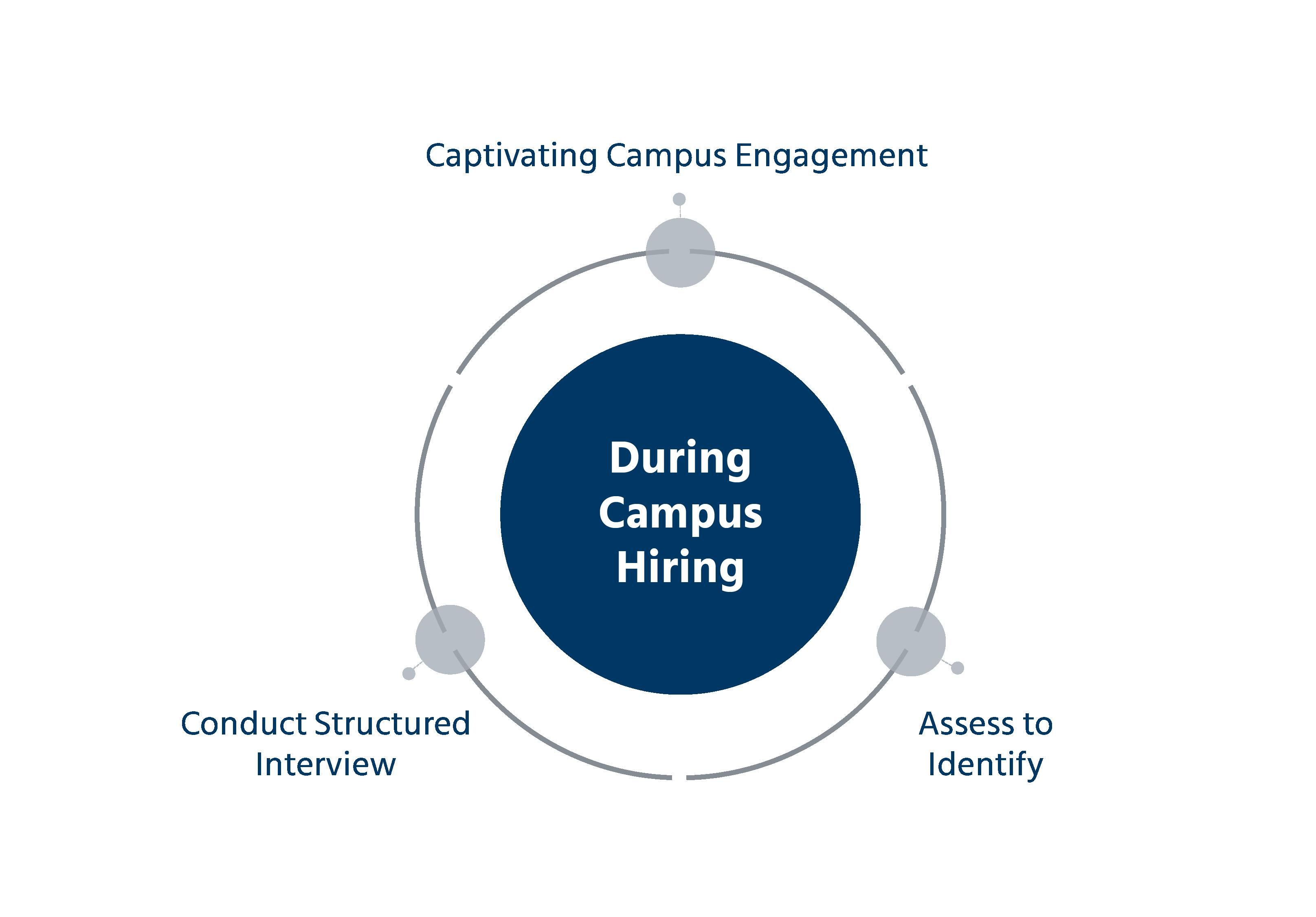 Effective campus recruitment strategies