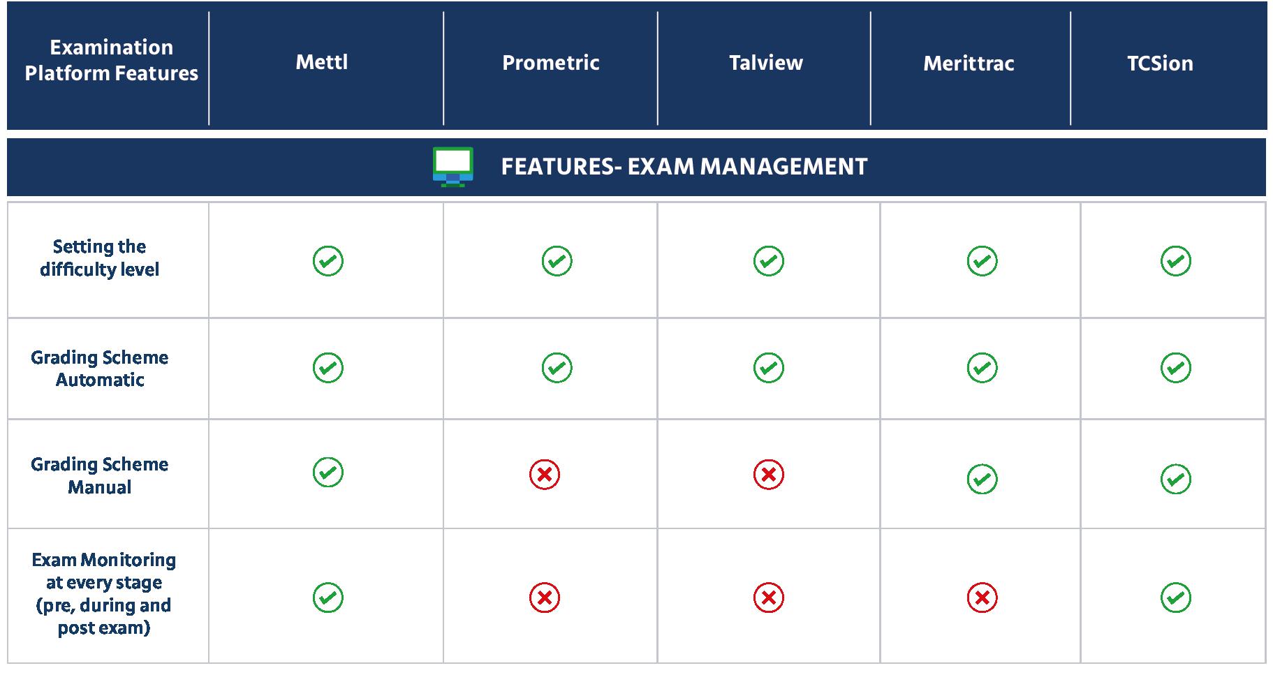 Features Exam management