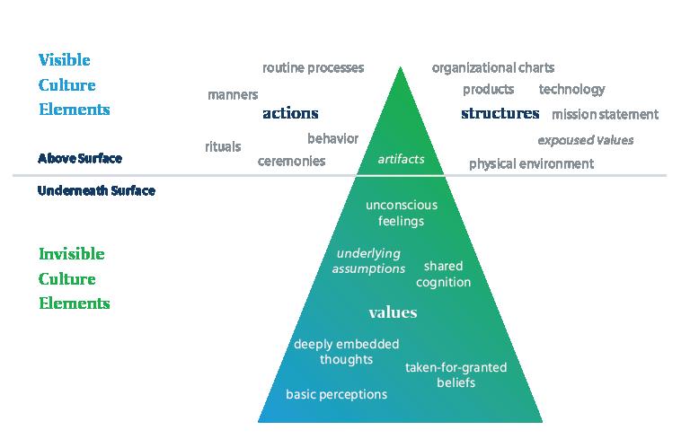 psychometric_science_iceberg_model