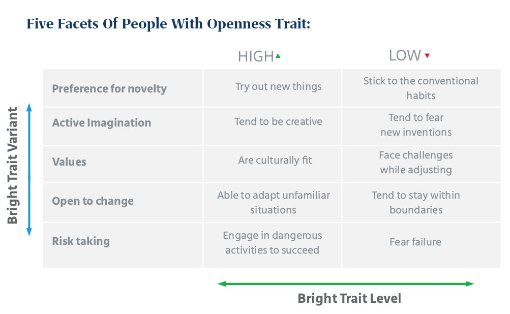 Openness_Traits