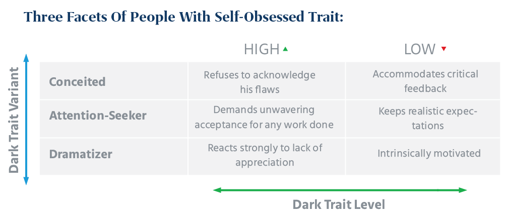 Self Obsessed People Can Be Divided into 3 Categories