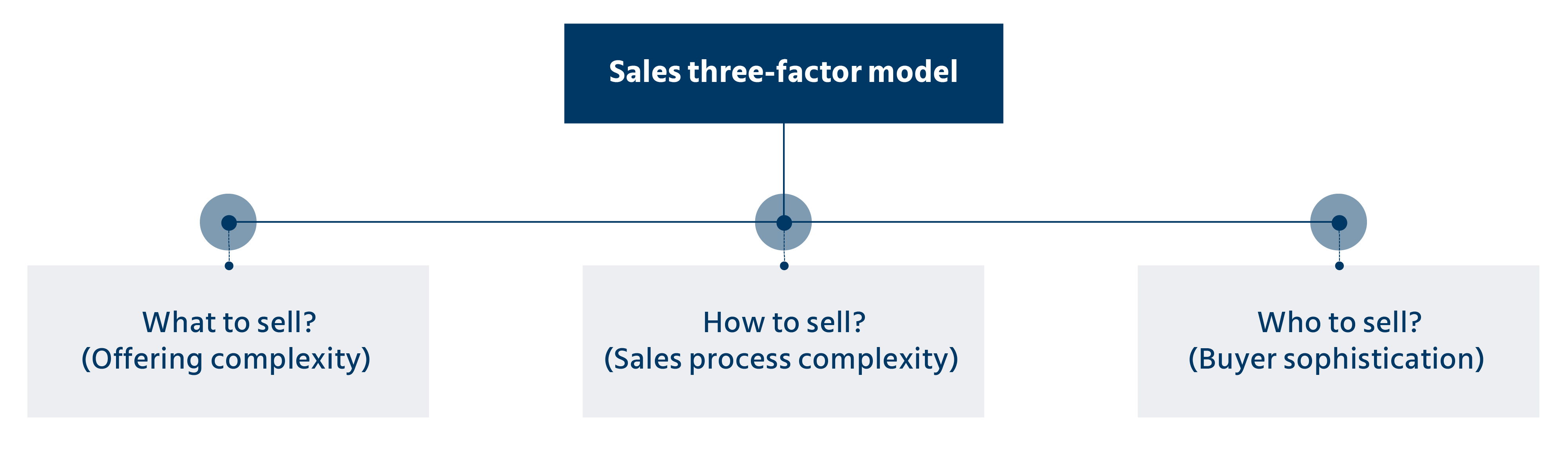 sales job roles across industries, based on the three-factor model