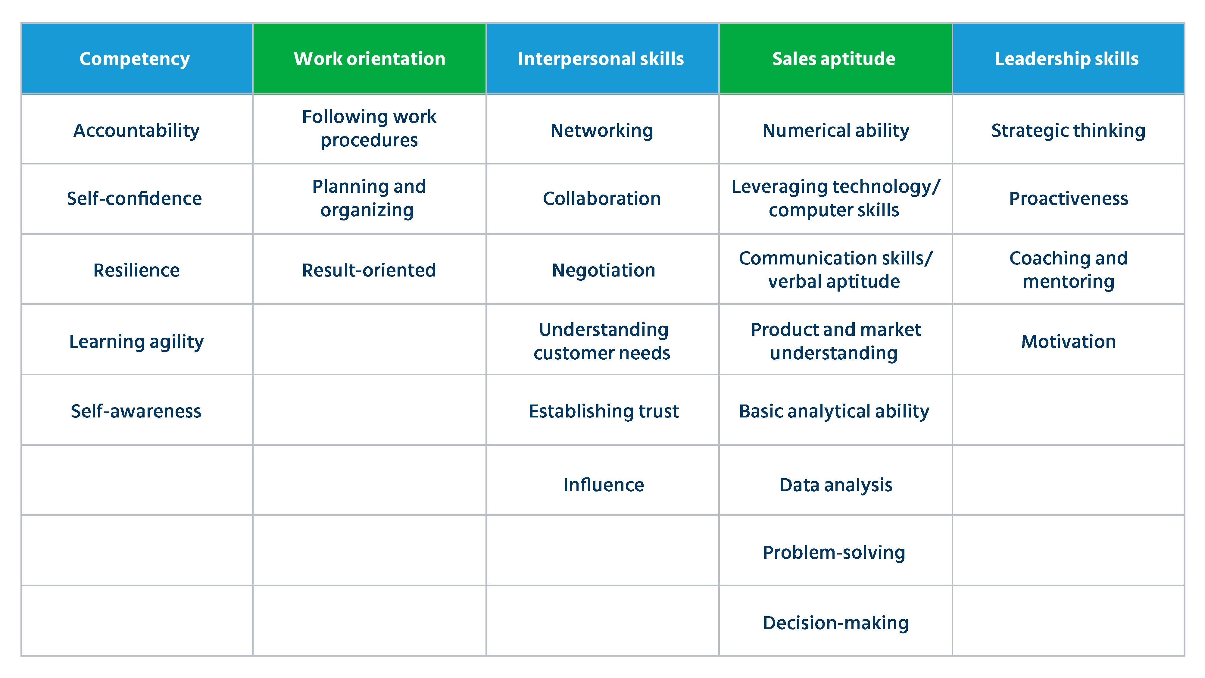 sales hiring_Table 1