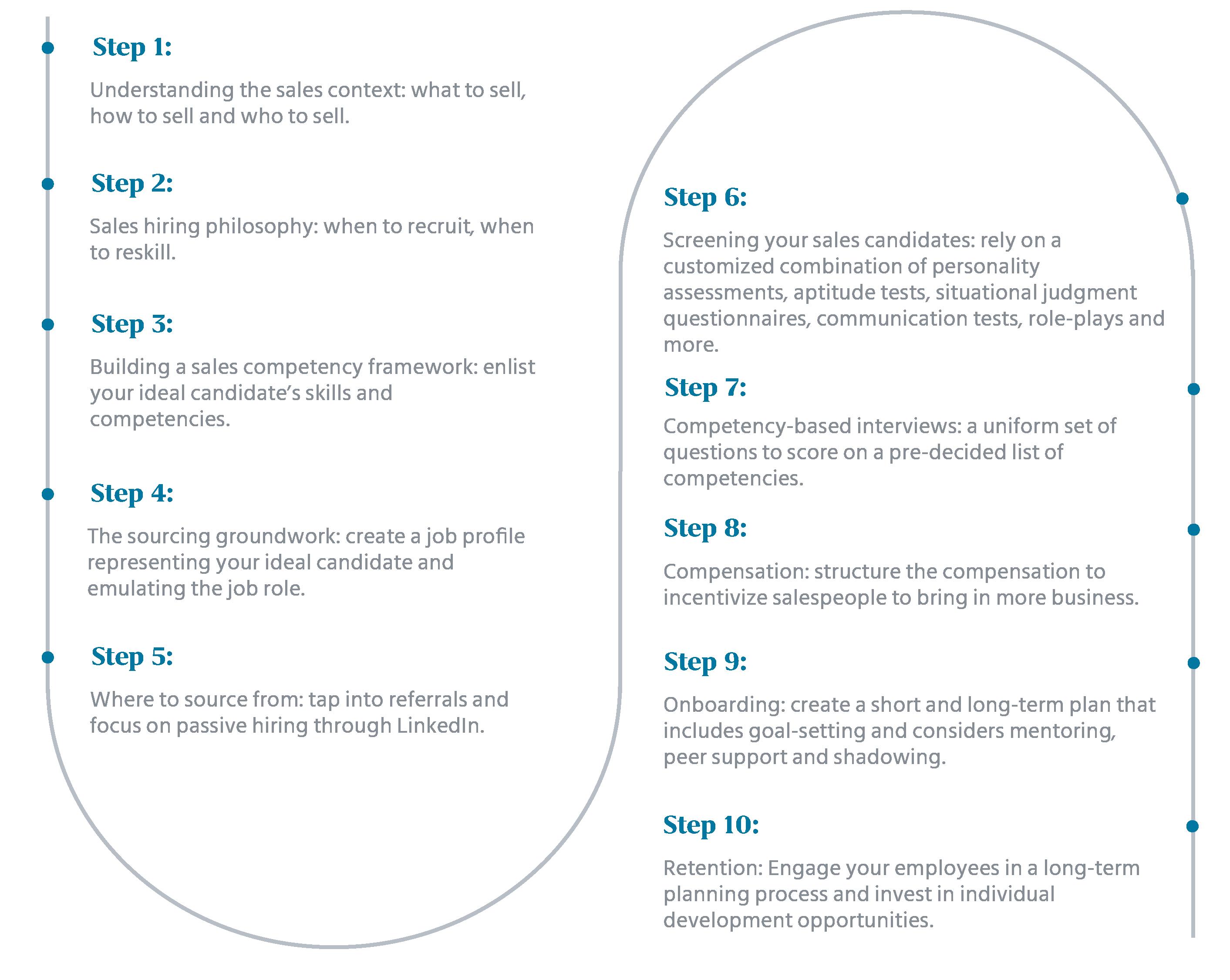 Sales Hiring Strategy: A 10-Steps Process