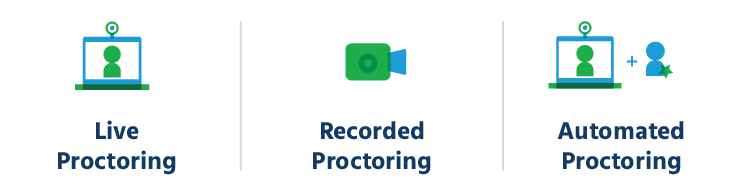 three modes of proctoring