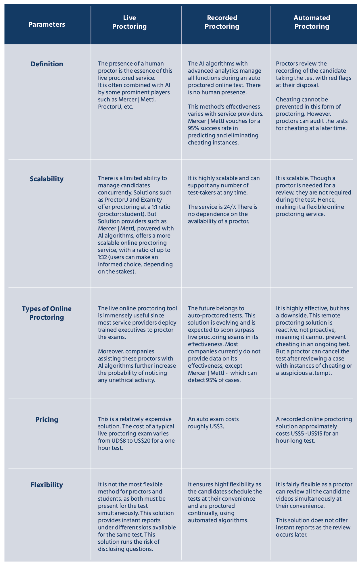 types of online proctoring