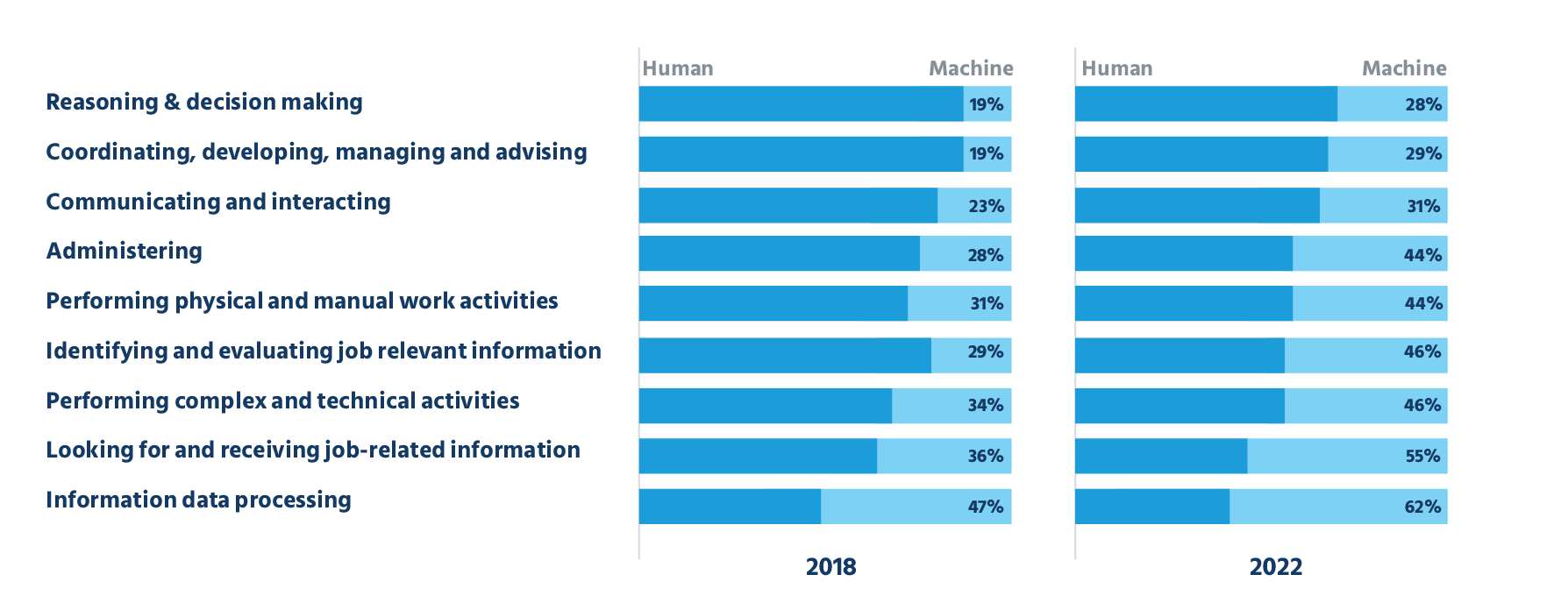 The World Economic Forum's data on new technologies and levels of adoption in businesses worldwide