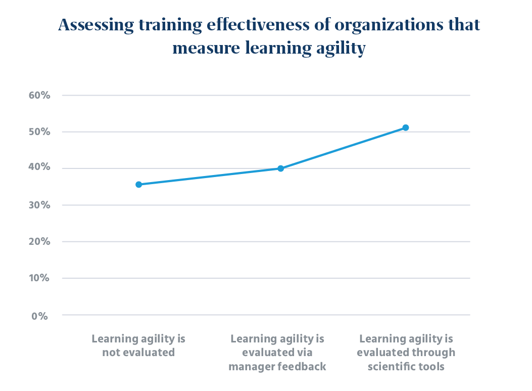 Assessing Training Effectiveness of Organizations that Measure Learning Agility
