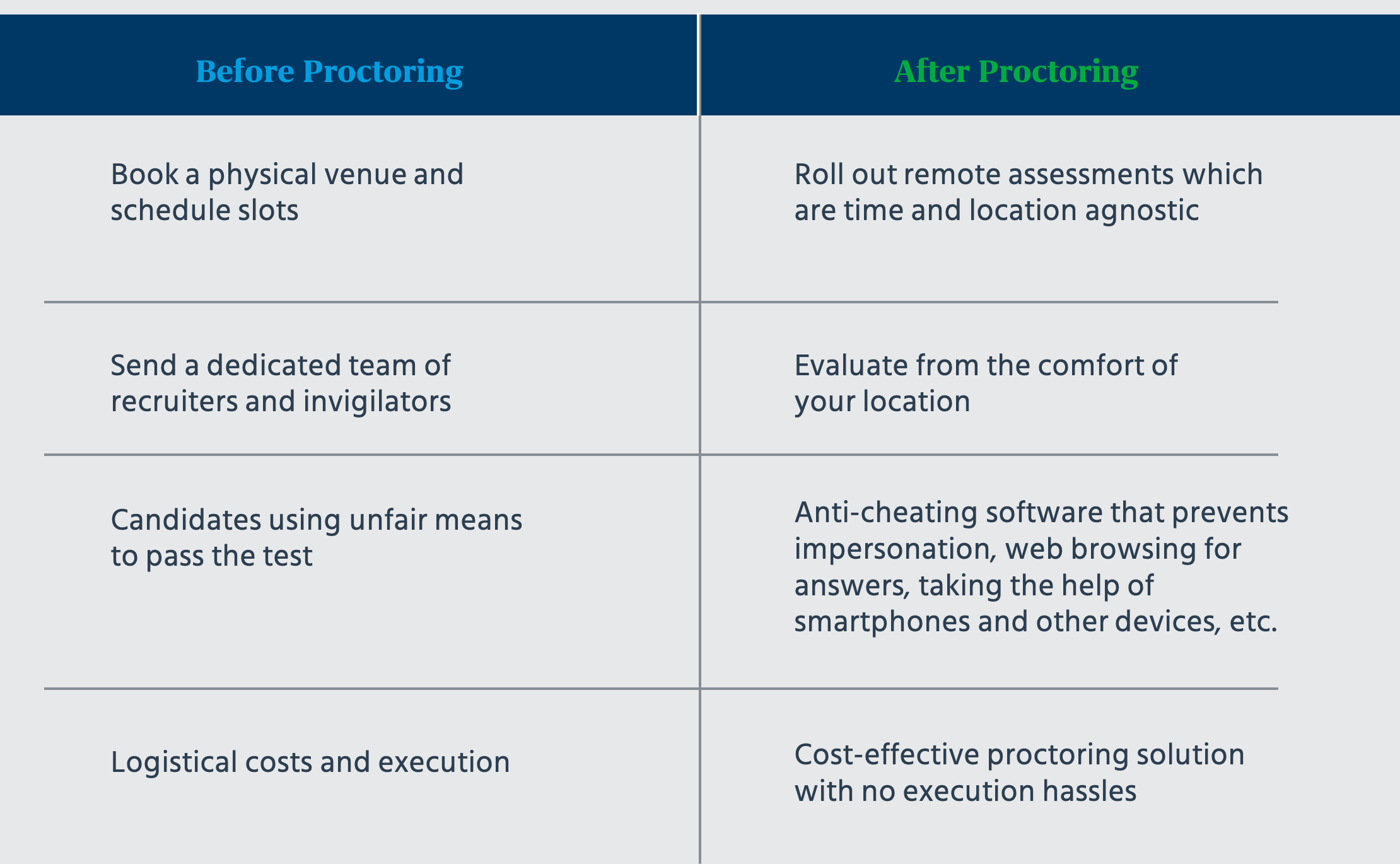 Benefits of having AI Based Virtual Proctoring