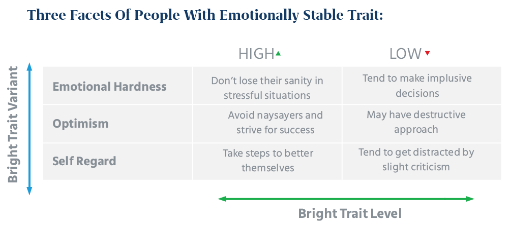 three facets of people with emotionally stable trait