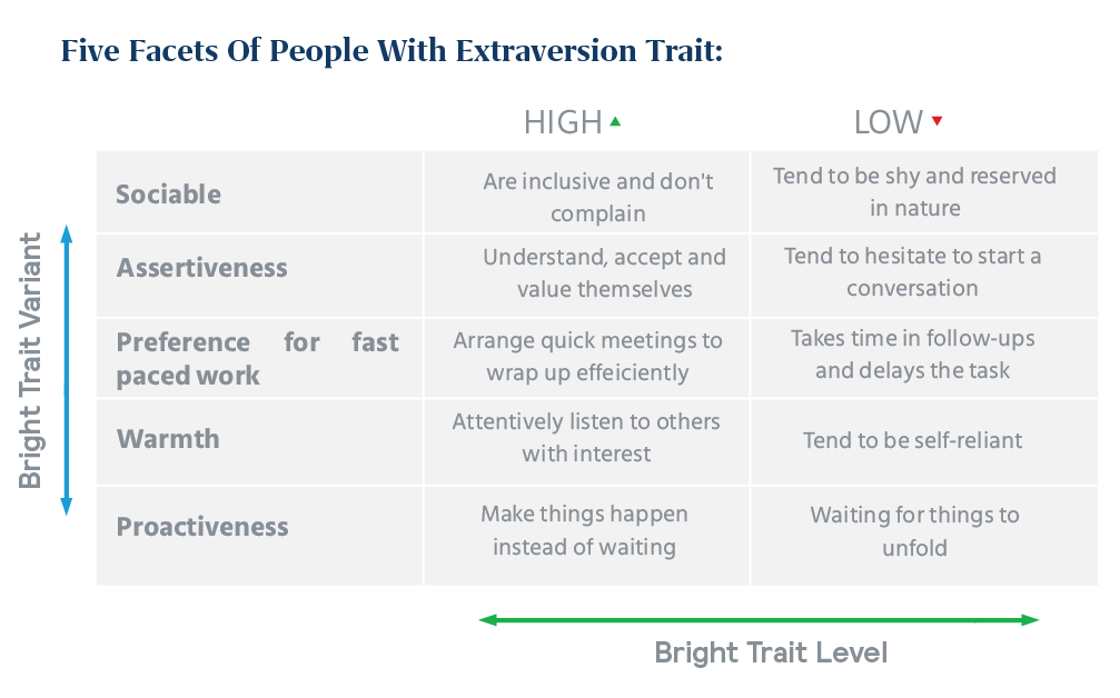 five facets of people with extraversion trait
