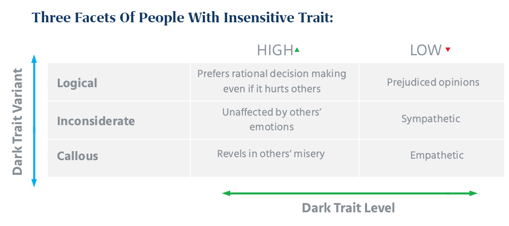 three facets of people with Insensitive Trait