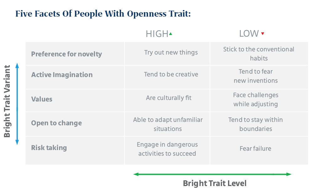 Five Facets of People with Openness Trait