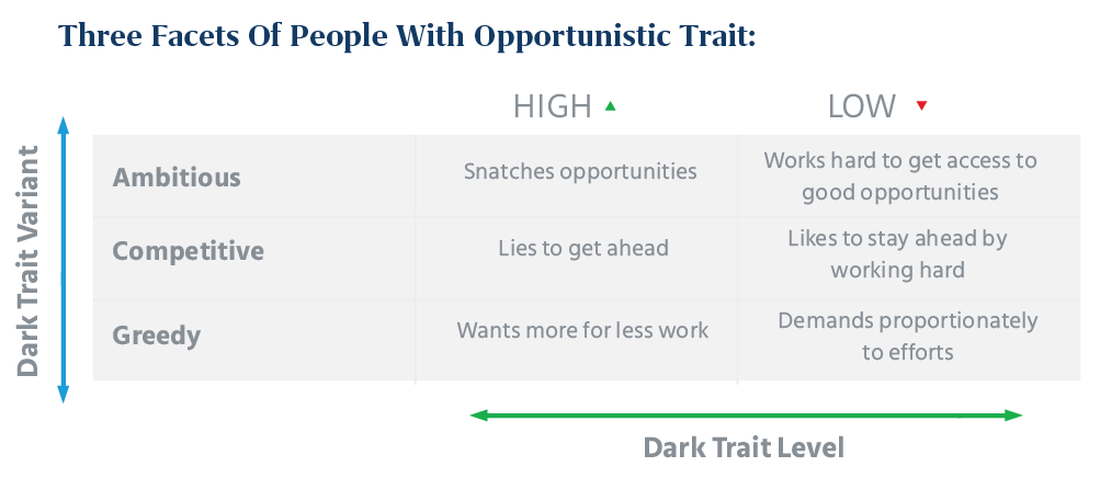 three facets of people with Opportunistic trait