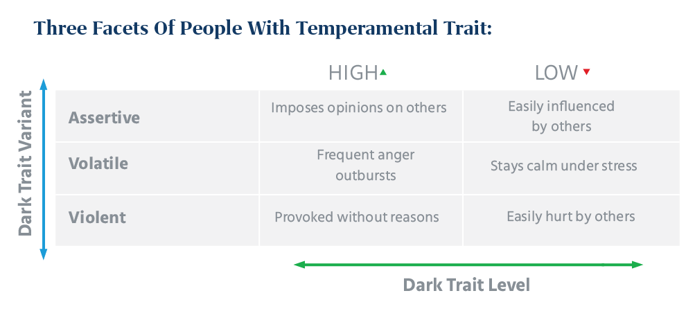 three facets of people with Temperamental Trait