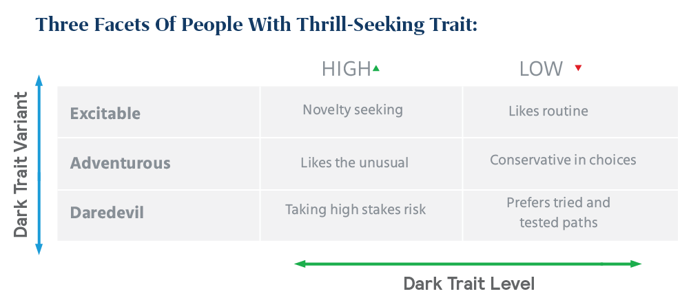 three facets of people with Thrill-Seeking Trait