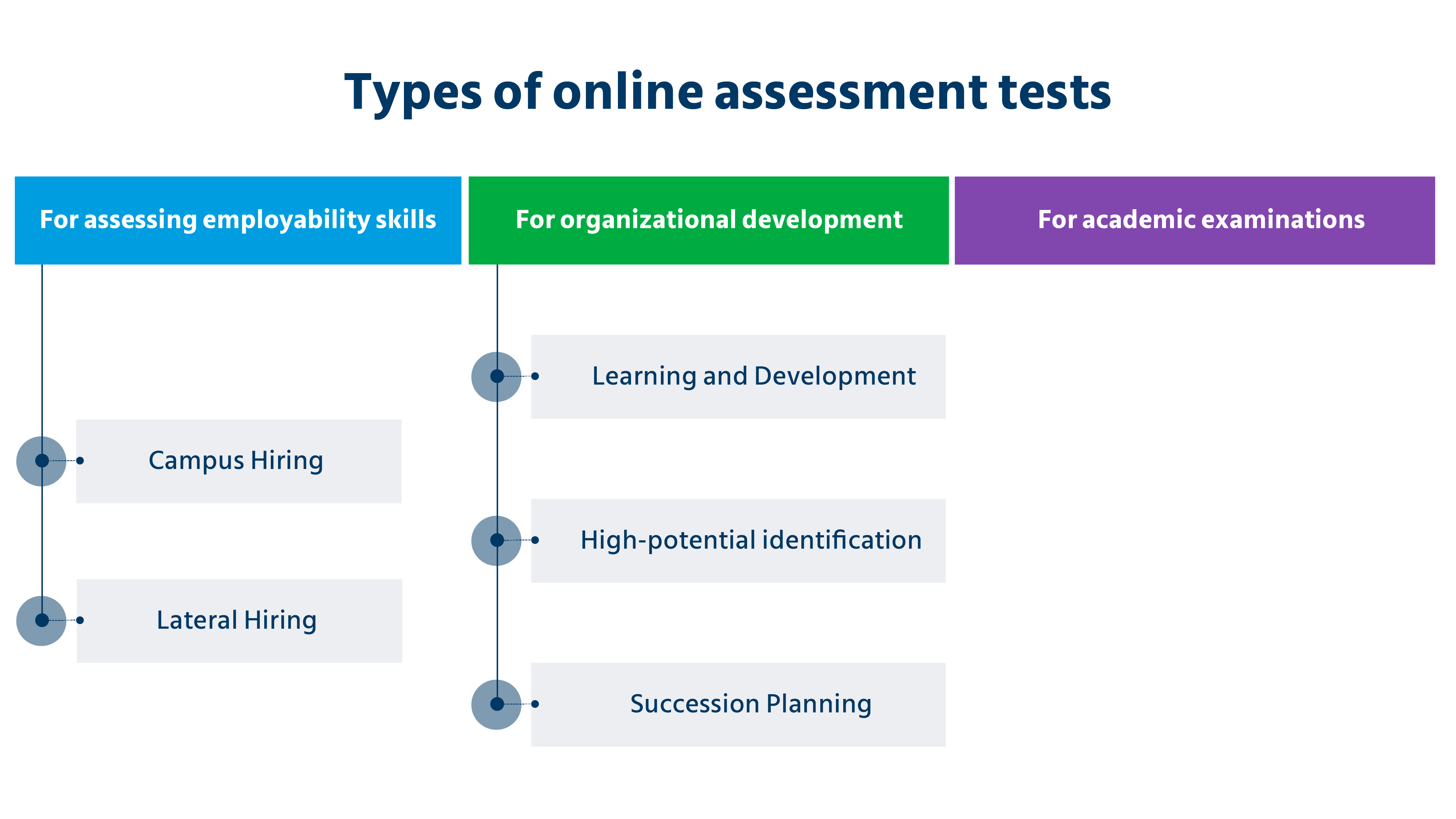 Types of online assessment tests