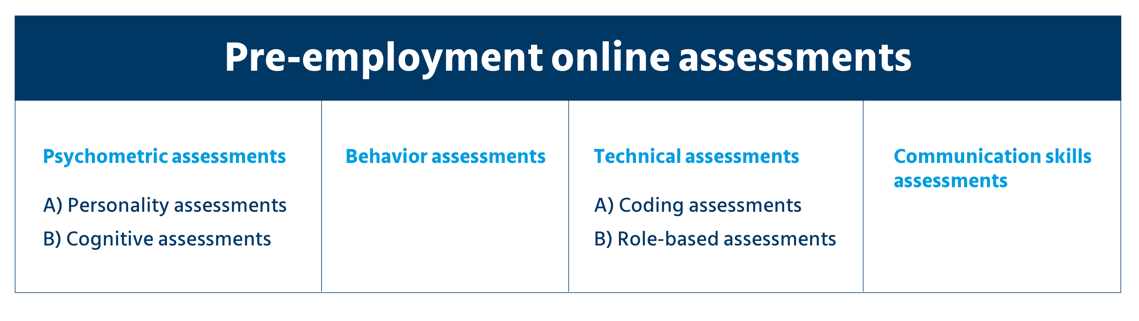 Utilizing online assessments in lateral recruitment