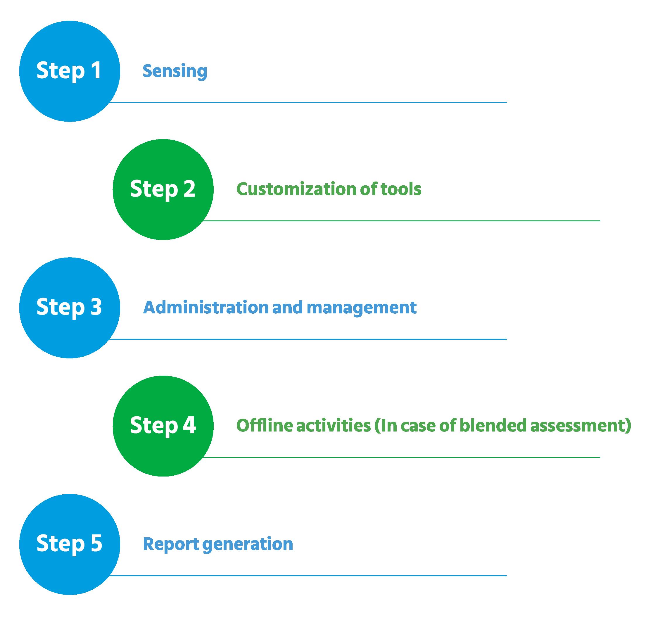 process of an assessment and development center