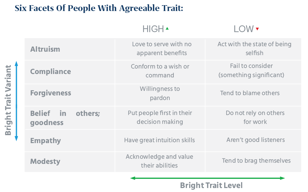six facets of people with agreeable trait