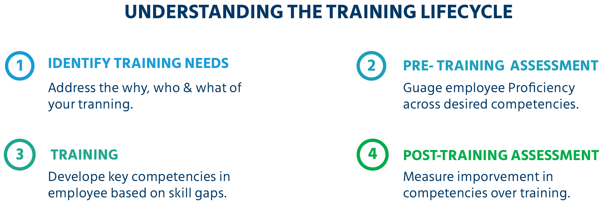 understanding the training lifecycle in learning and development