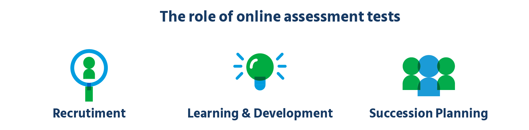 the role of online assessments in hiring and employee development
