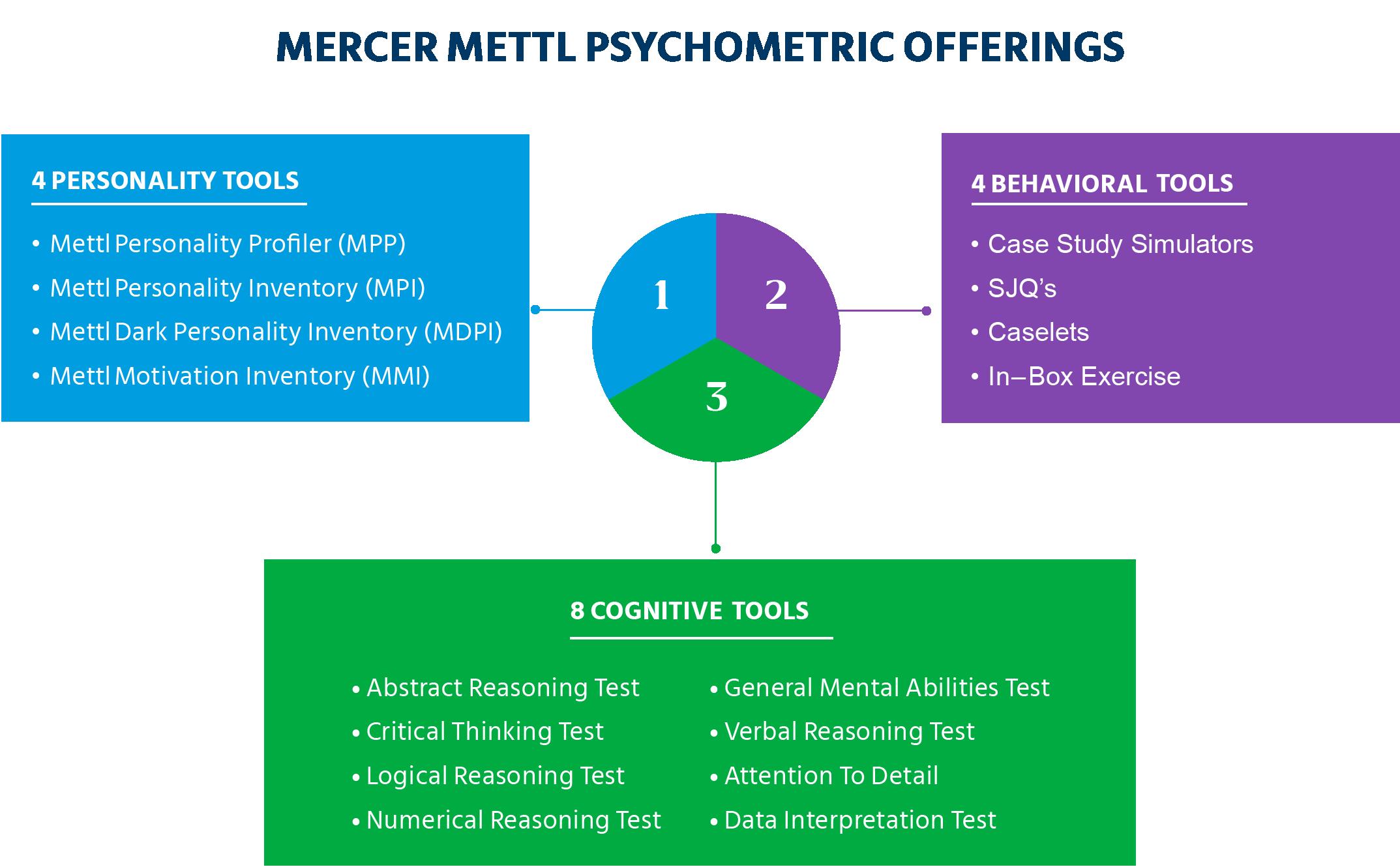 Mercer| Mettl's psychometric offerings