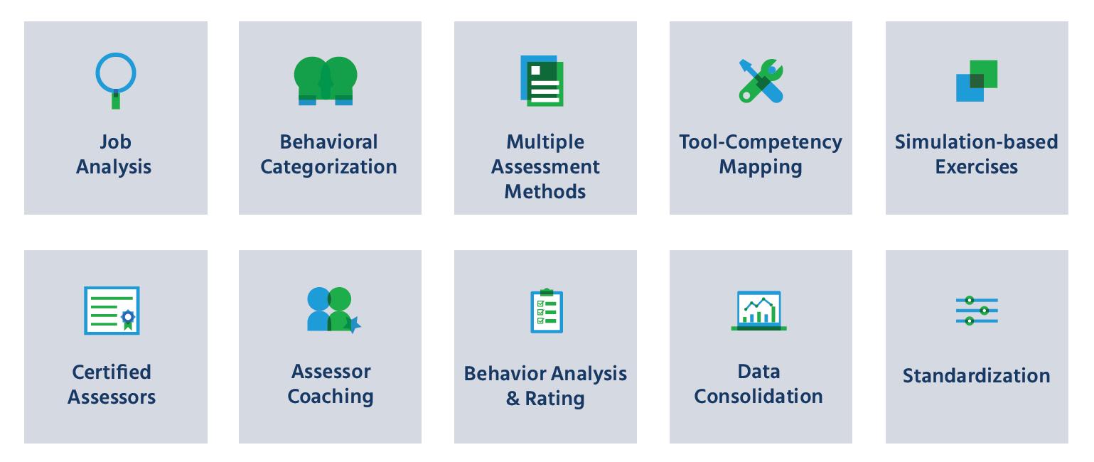 Assessment Center Process