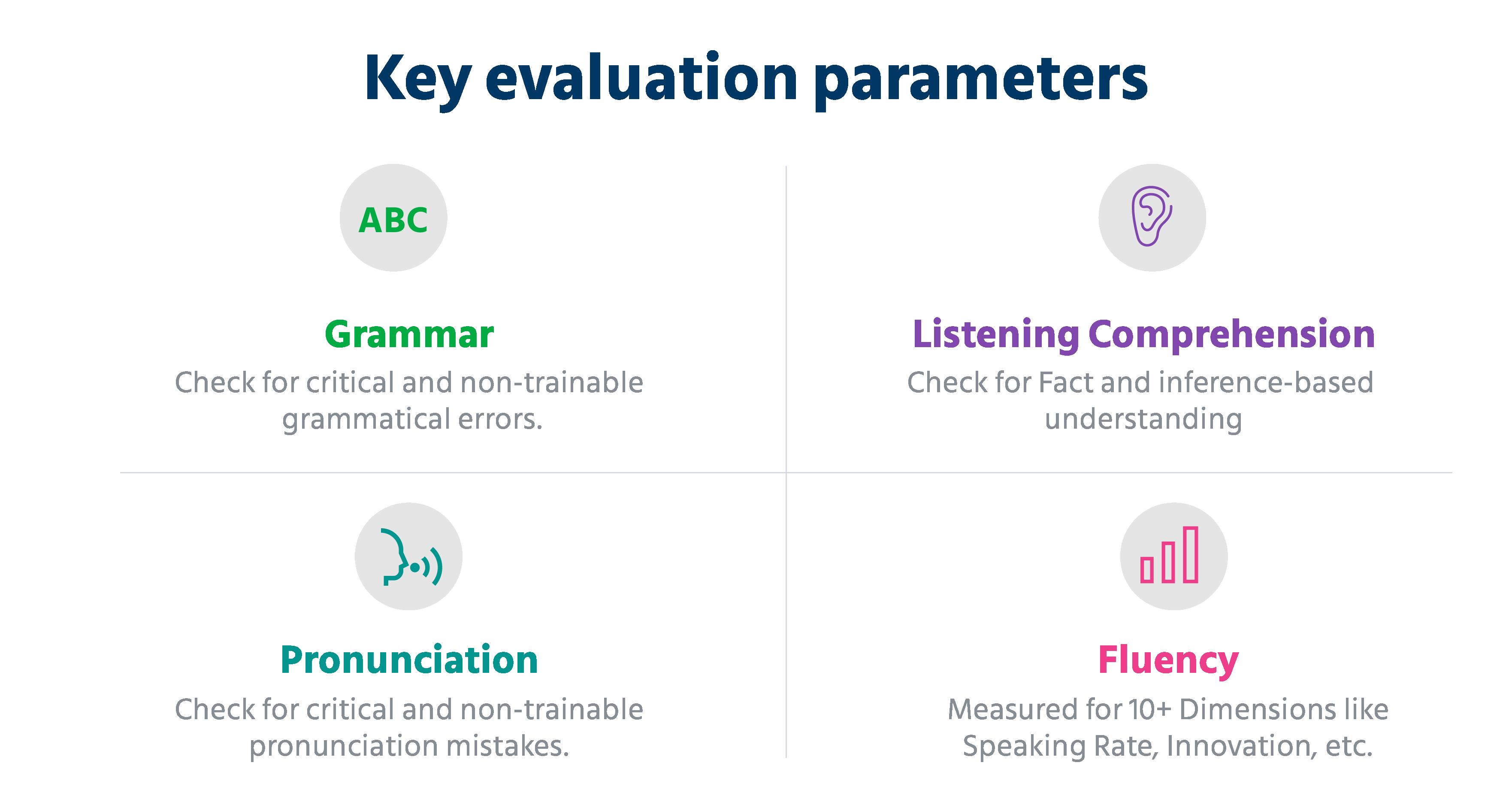 key evaluation parameters for evaluating communication skills