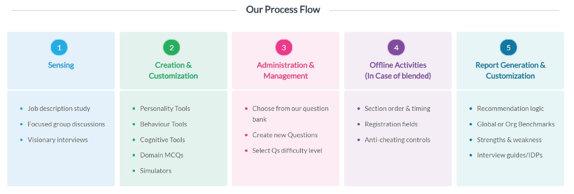Assessment_Centre_Process