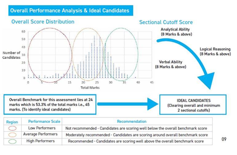 Mercer| Mettl's overall performance analysis
