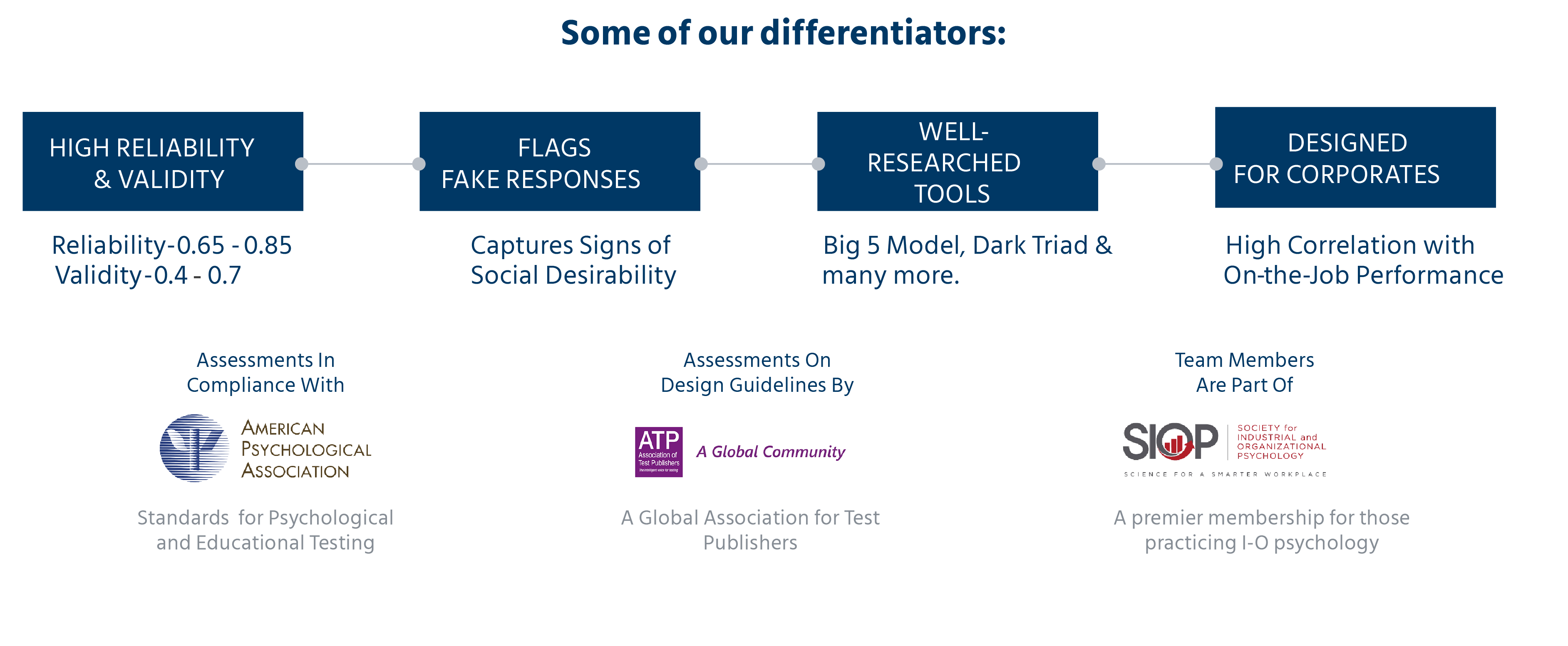 Mercer| Mettl's assessment creation approach