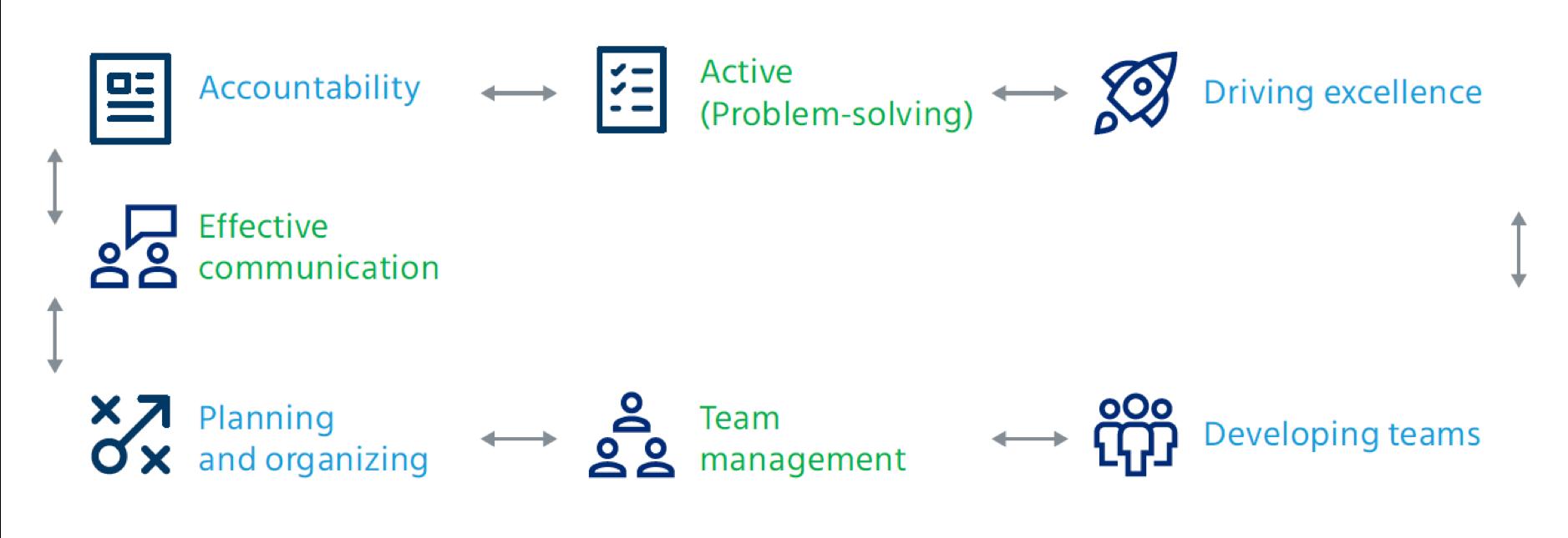 Choose Mercer | Mettl's 360 survey template based on competency framework for IT team leads