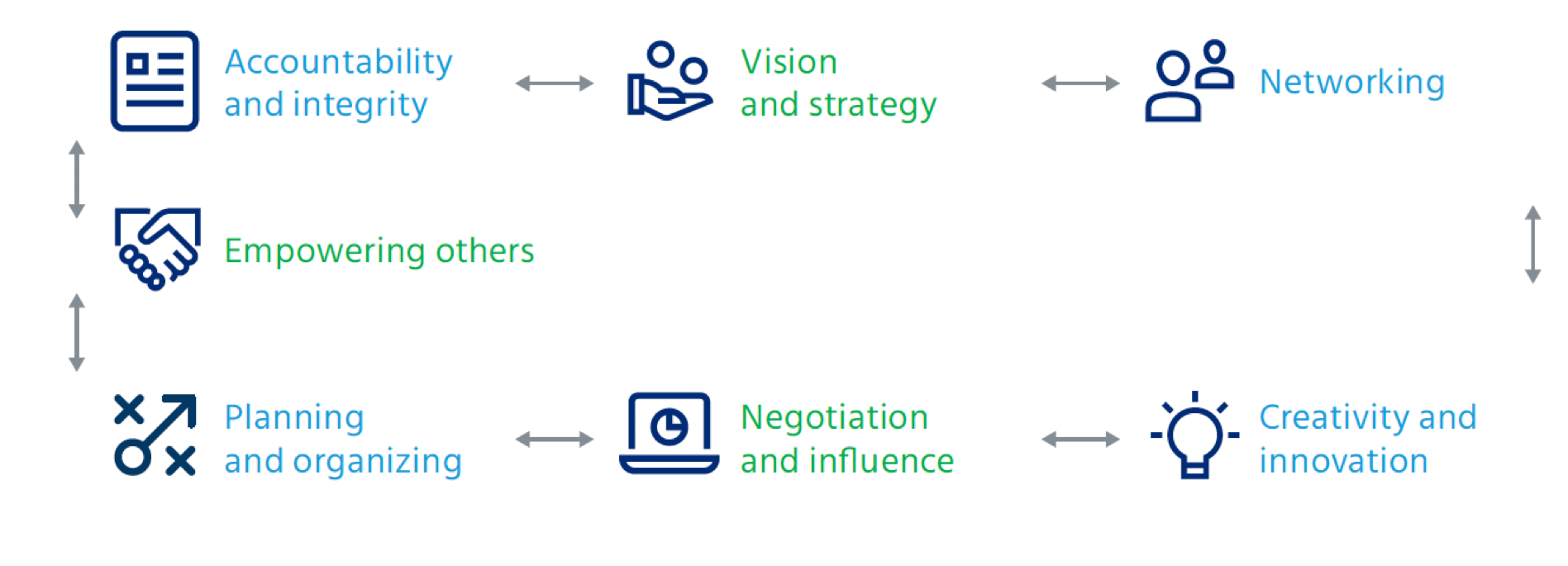 Use a specific competency framework when using a 360 survey template for leadership roles