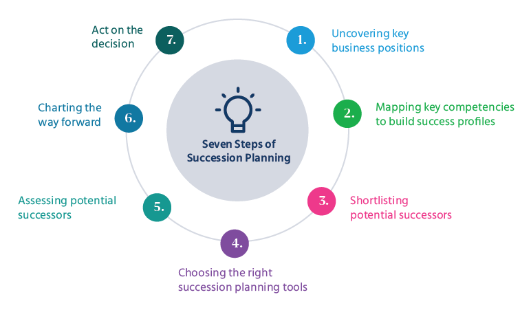 7 Steps to the succession planning process