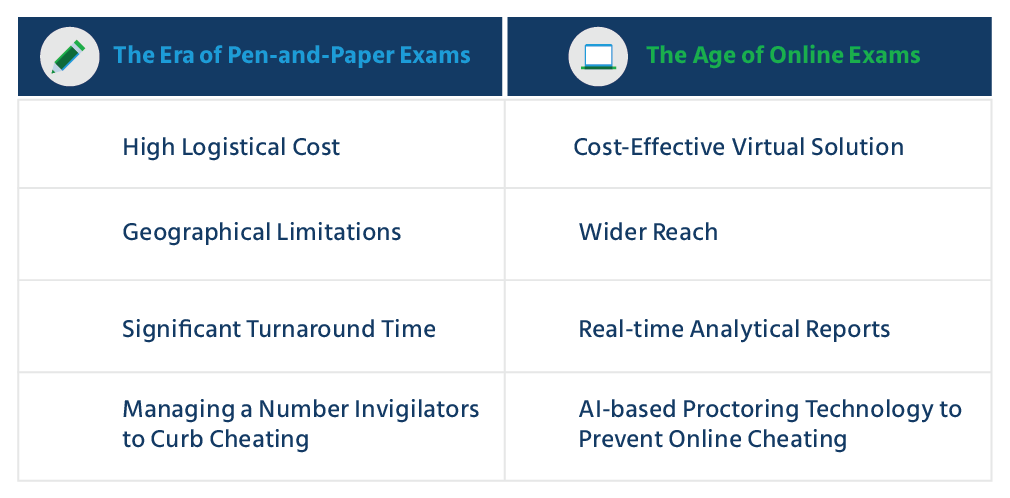Traditional Exams vs. Online Exams