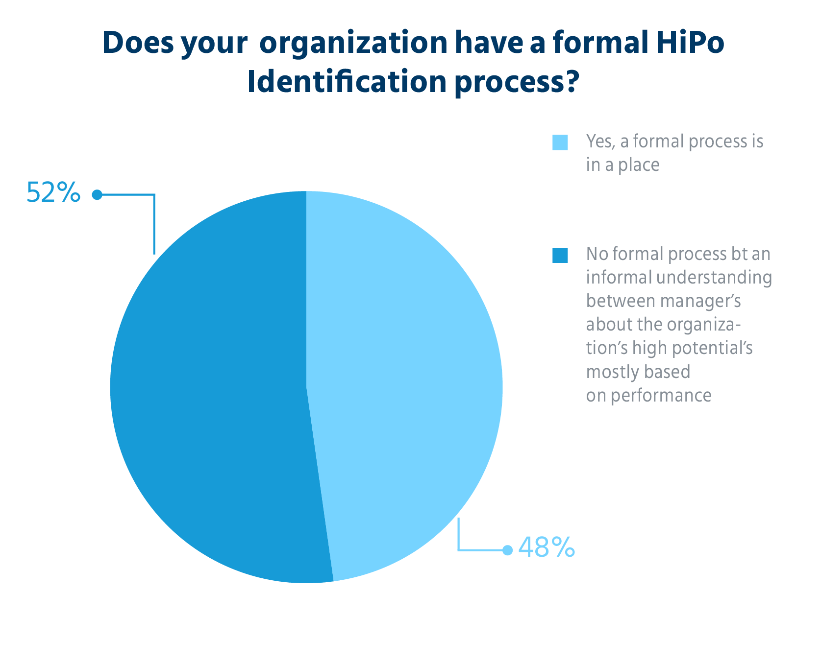 does_your_organization_have_a_formal_HiPo_identification_process