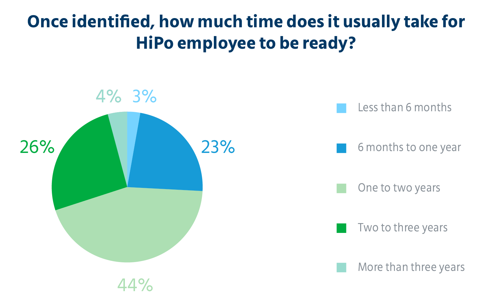 time_usually_take_for_HiPo_employee_to_be_ready