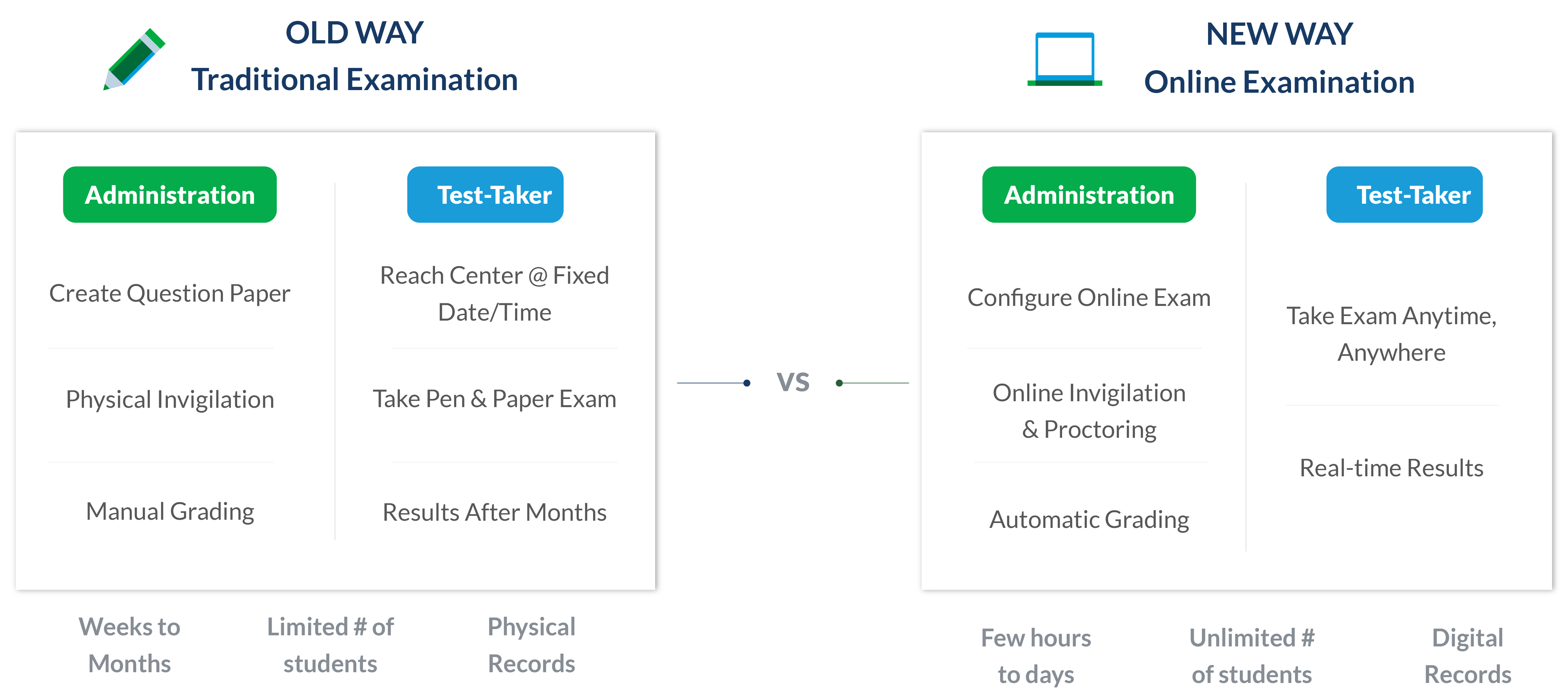 Traditional vs. Online Examination System