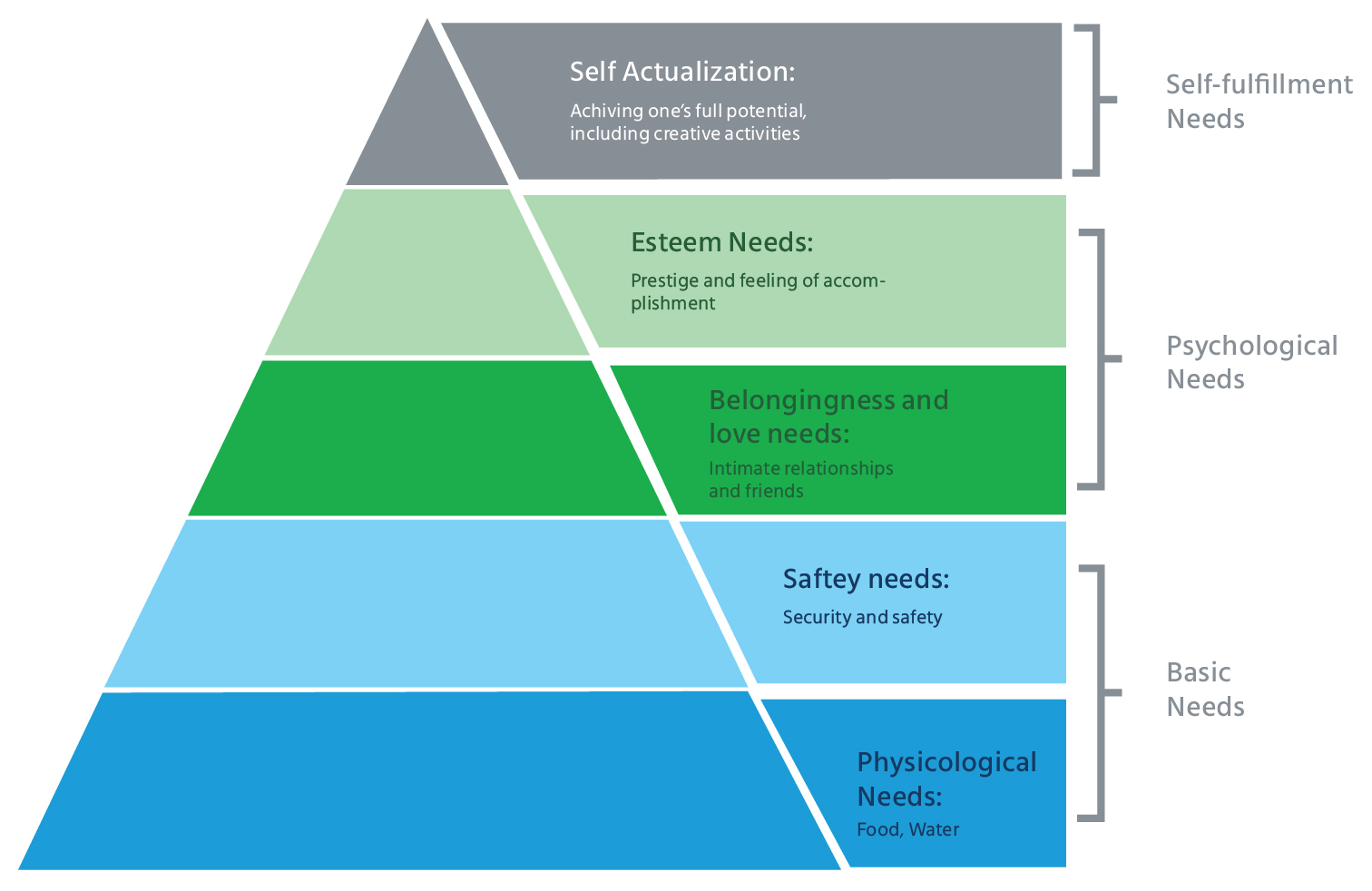 employee_engagement_strategies_Maslow's_Hierarchy_Theory_of_Needs