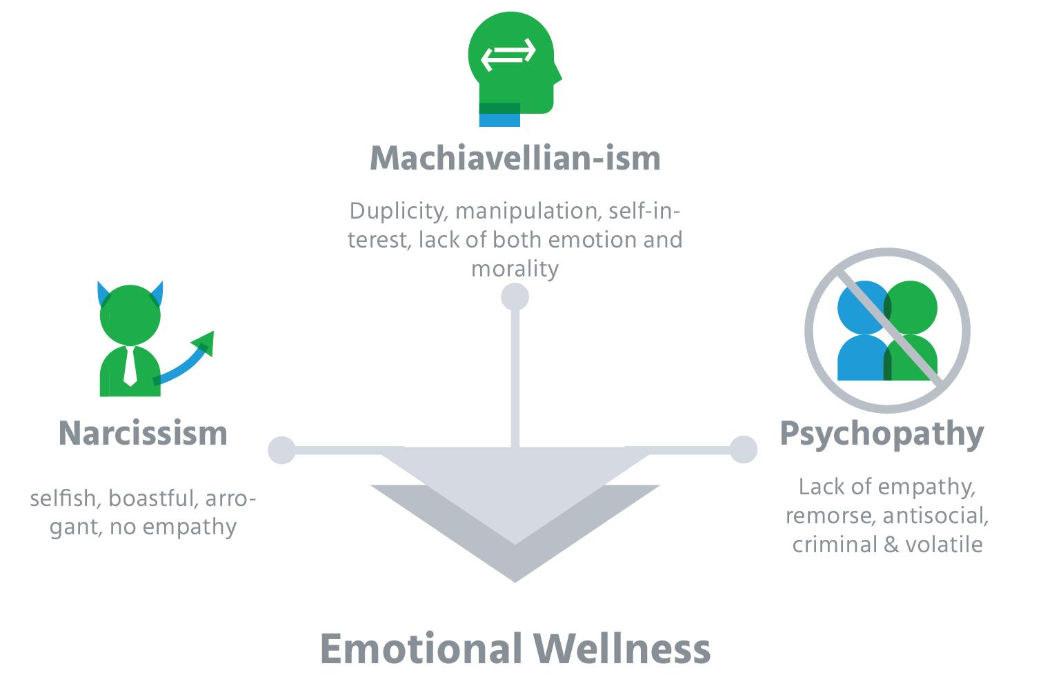 employee_engagement_strategies_dark_personality_traits