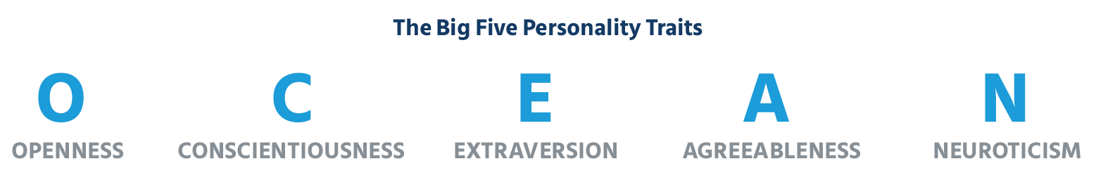 Big_five_personality_traits_behavioral_competencies_test