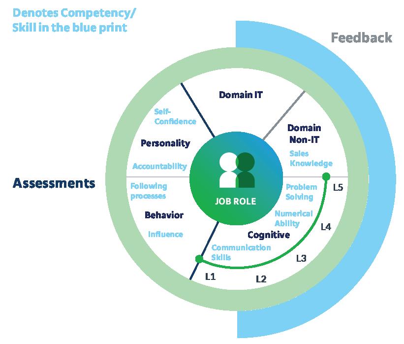 Define_Competency_Framework_recruitment_process_strategy