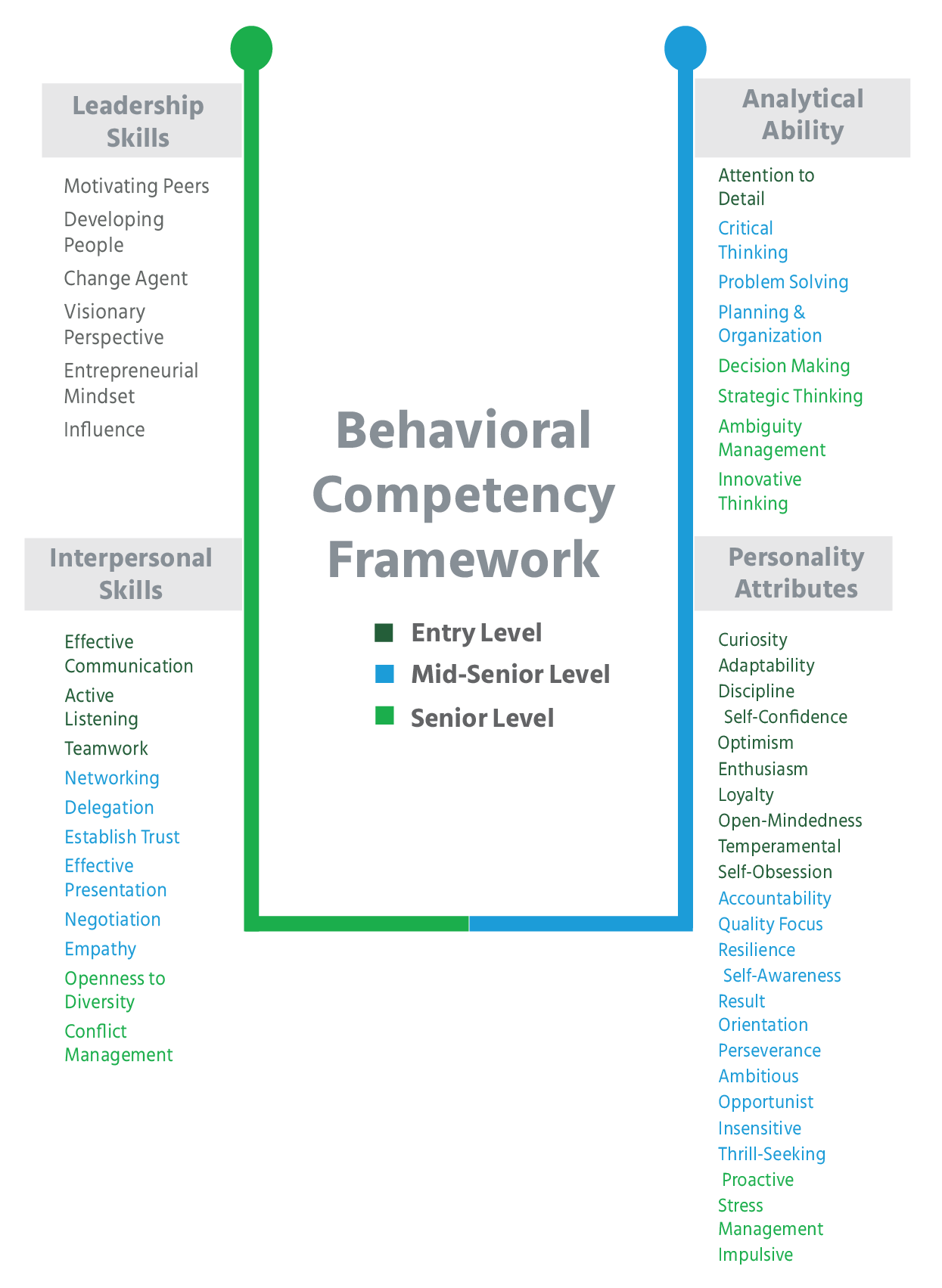 Behavioral_Competency_Framework_behavioral_competencies_test