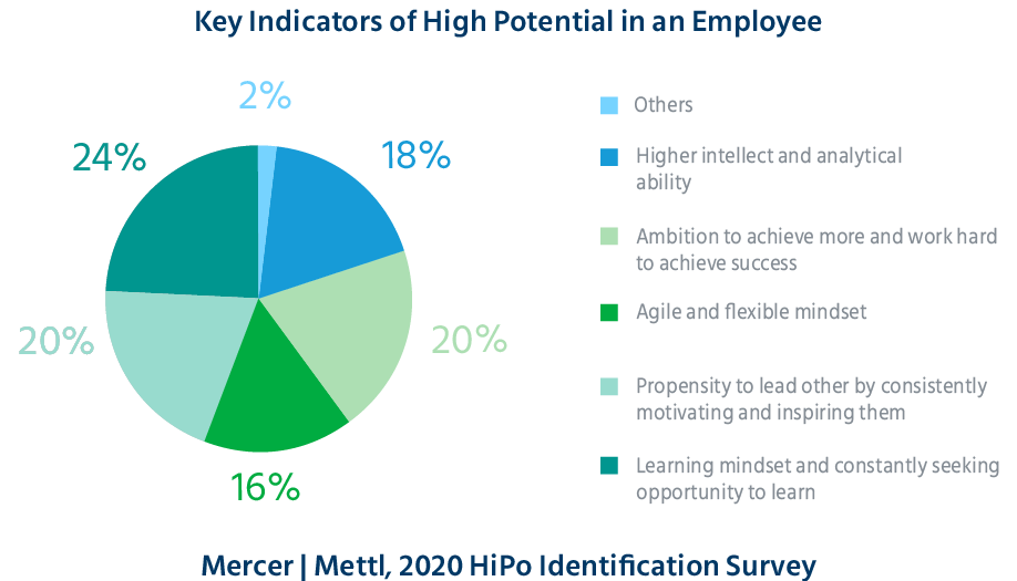 key_indicators_of_high_potential_in_an_employee_high_potential_identification_science