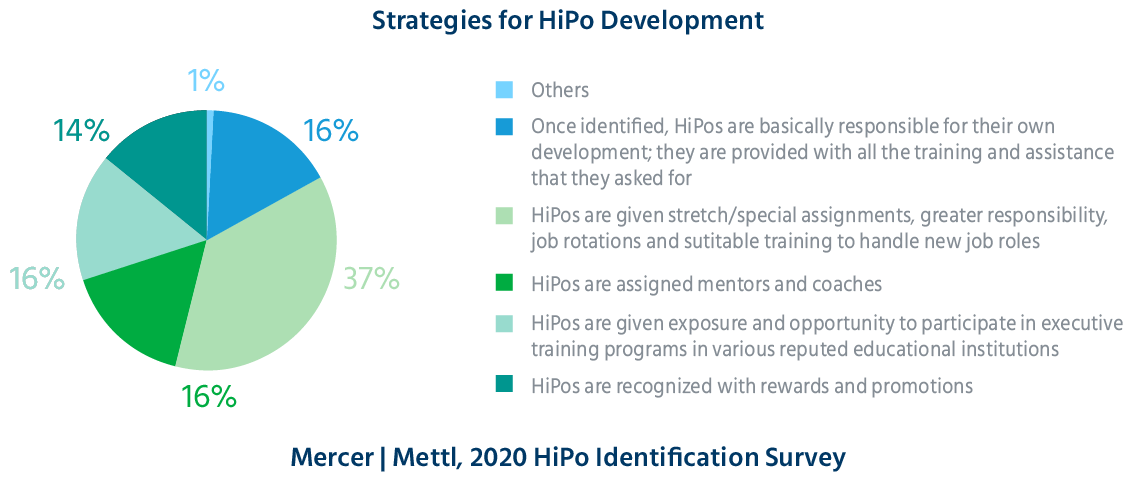 strategies_for_HiPo_development_high_potential_identification_science