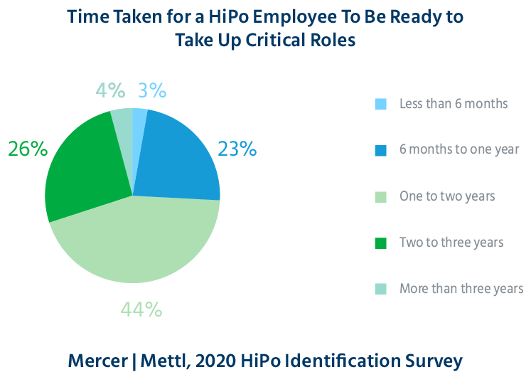 time_taken_for_a_HiPo_employee_high_potential_identification_science