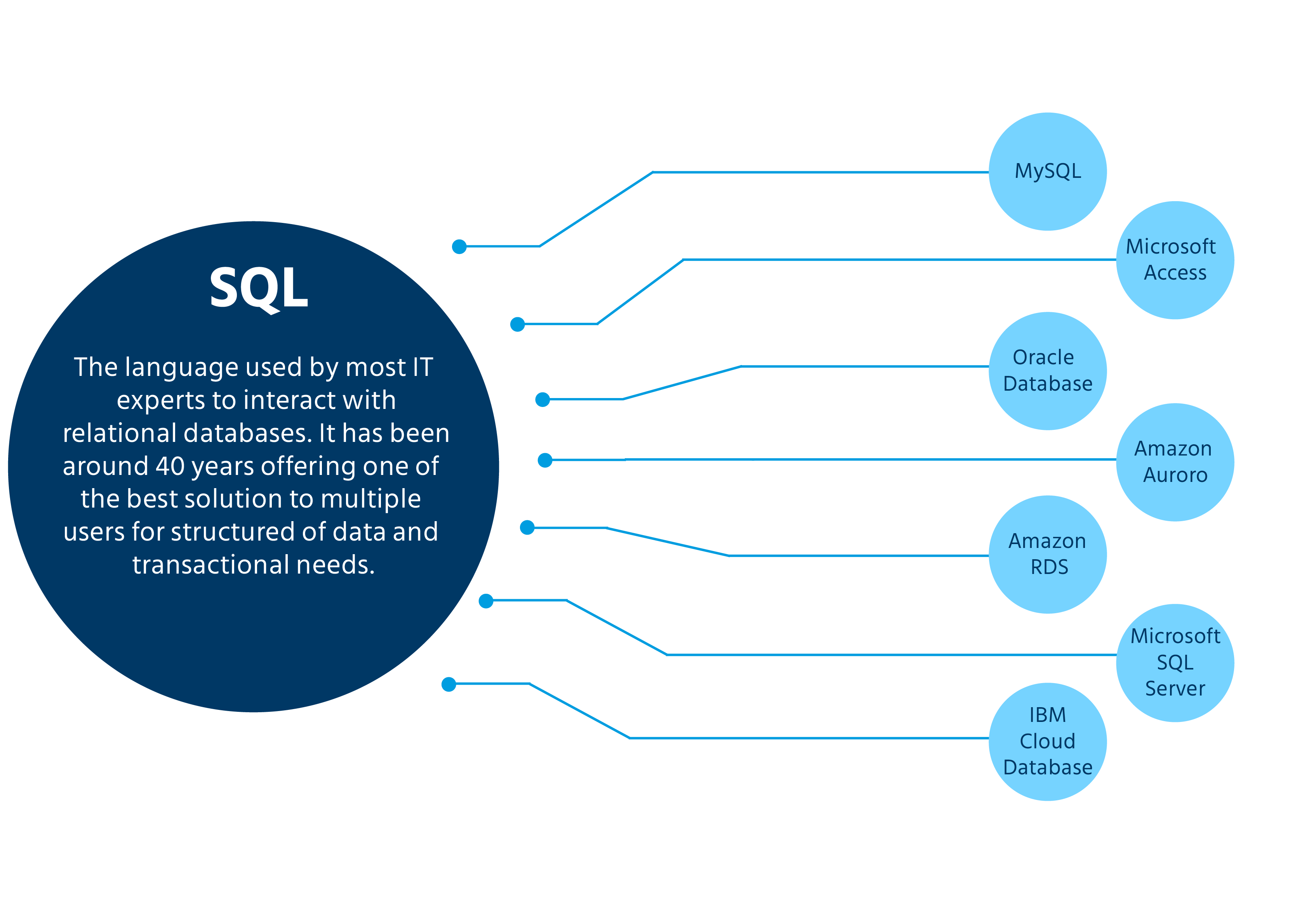 best_SQL_databases_for_2020_database_management_system