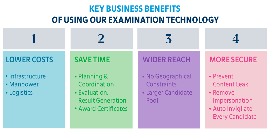 key_business_benefits_of_using_our_examination_technology_computer_based_test